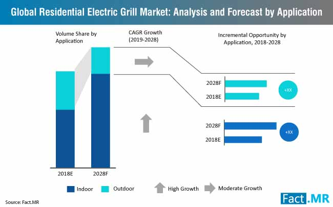residential electric grill market analysis and forecast by applic
