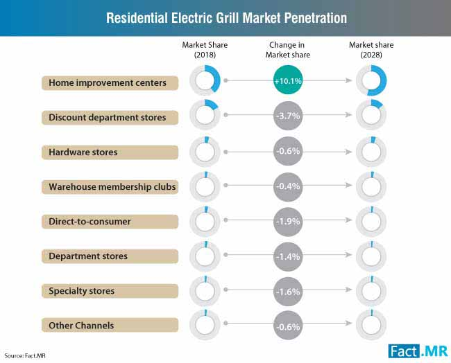residential electric grill market penetration