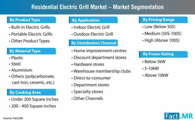 residential electric grill market segmentation