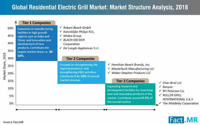 residential electric grill market structure analysis 2018