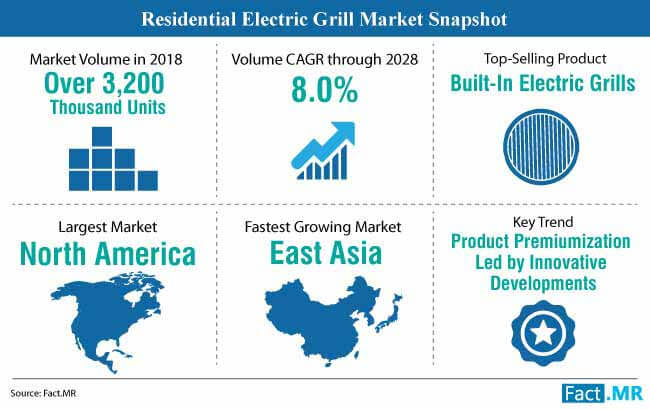 residential electric grill market