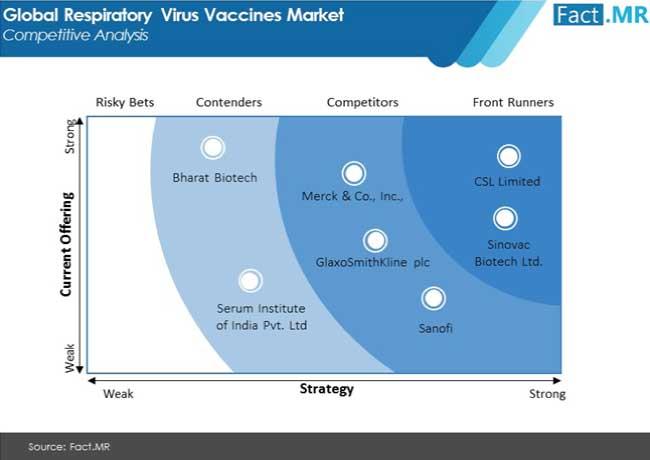 respiratory virus vaccines market competitive analysis