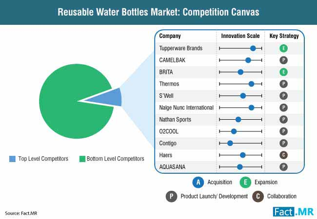 reusable water bottles market competition canvas