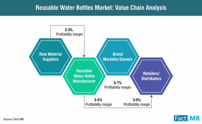 reusable water bottles market value chain analysis