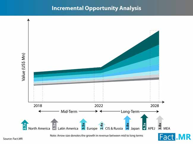 RF Power Amplifier Market Forecast, Trend Analysis & Competition Tracking -  Global Market insights 2018 to 2028