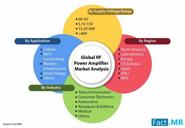 rf power amplifier market 2