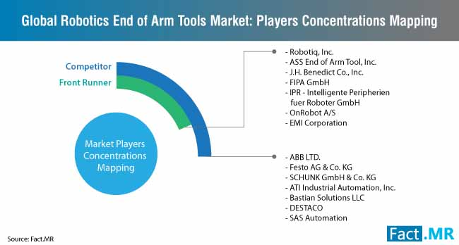 robotic end of arm tooling market players concentrations mapping