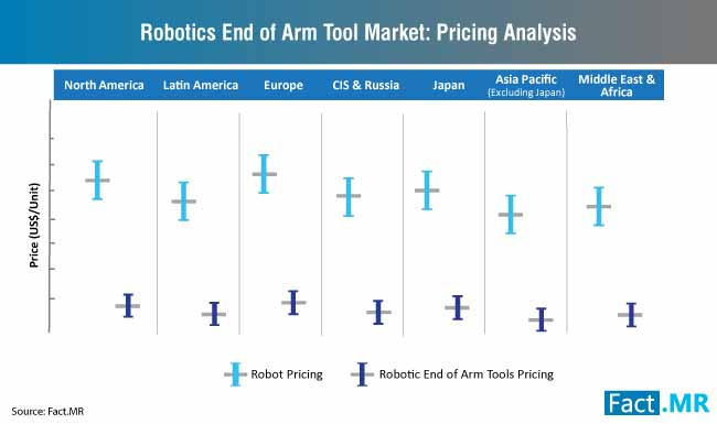 robotic end of arm tooling market pricing analysis