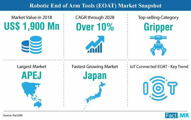 robotic end of arm tooling market snapshot