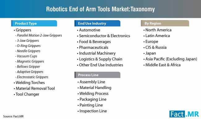 robotic end of arm tooling market taxonomy