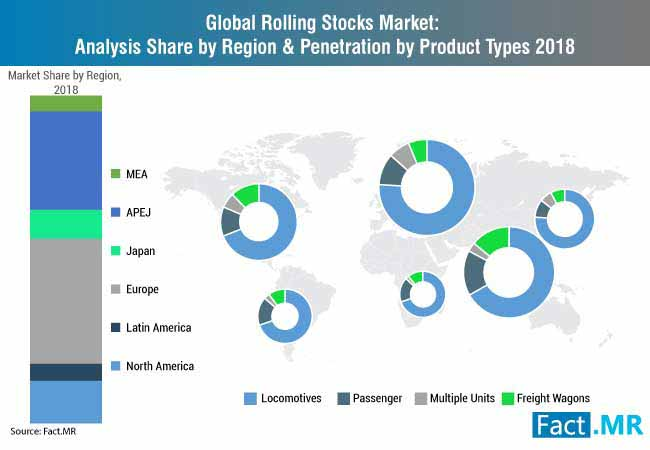 rolling stocks market analysis share by region & penetration by appliction 2018