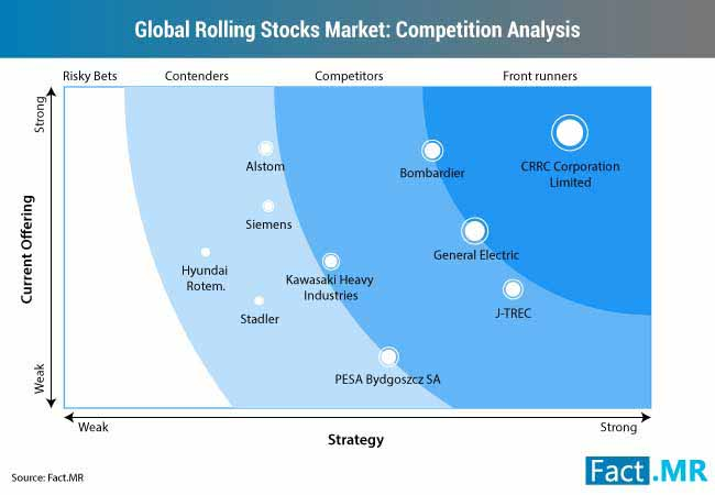 rolling stocks market competition analysis