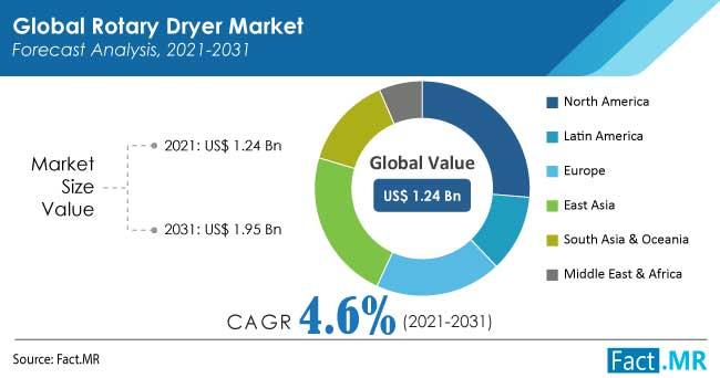 Rotary dryer market regional analysis by Fact.MR