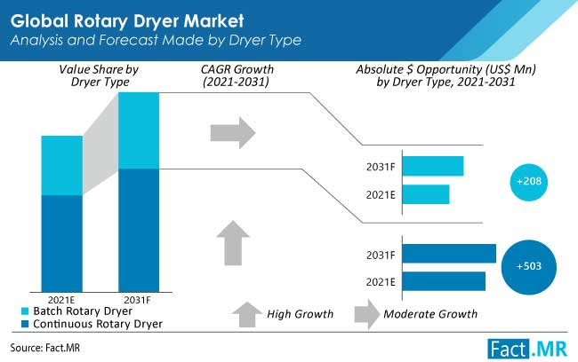 Rotary dryer market forecast analysis by Fact.MR