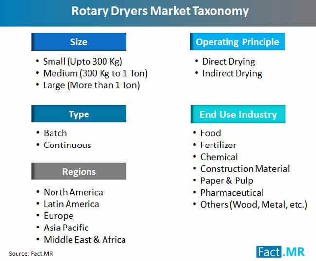 rotary dryer market taxonomy