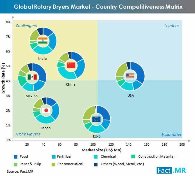 rotary dryers market country competitiveness matrix
