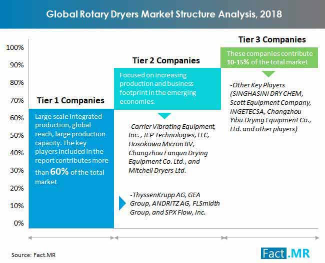 rotary dryers market structure snalysis