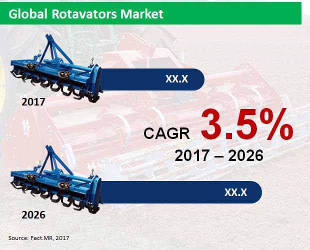 rotavators market