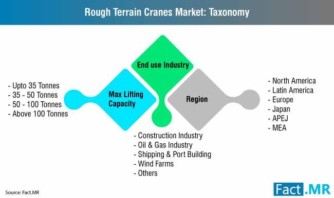 rough terrain crane market 2