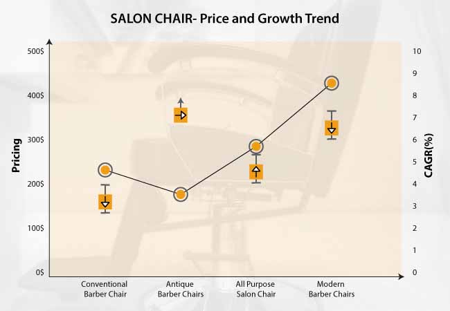 salon chairs market