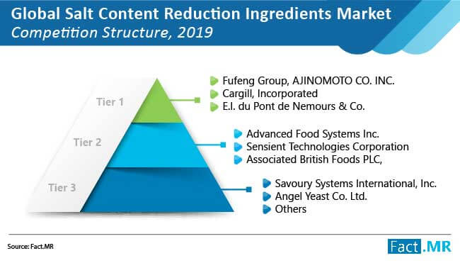 salt content reduction ingredients market 01