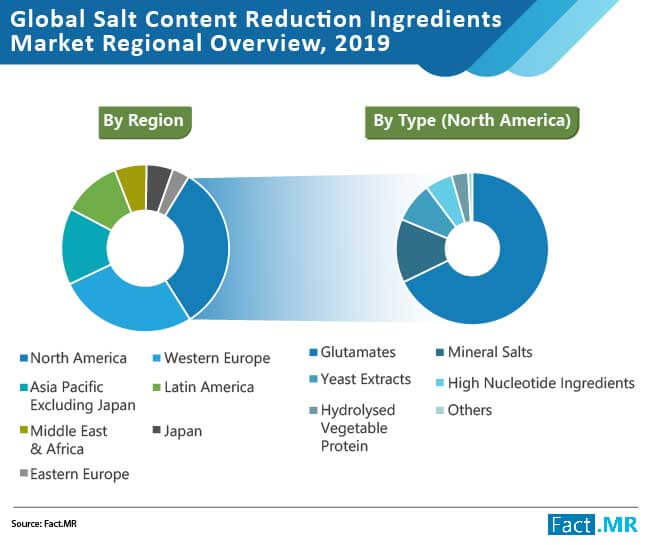 salt content reduction ingredients market 02