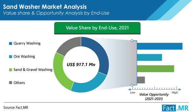 sand washer market end use