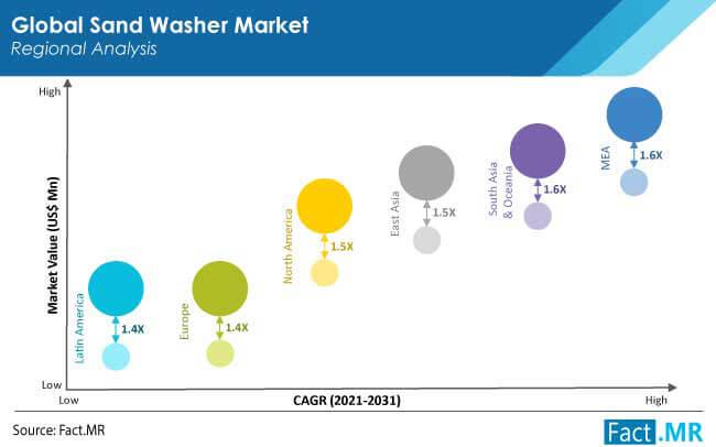 sand washer market region