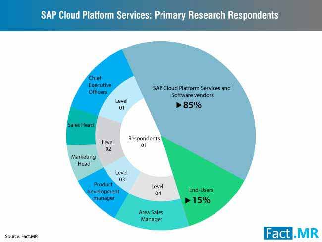 sap cloud platform services market 0