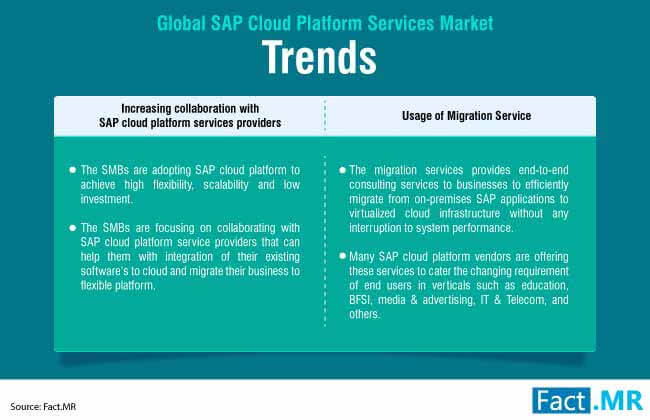 sap cloud platform services market 1