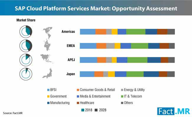 sap cloud platform services market 2
