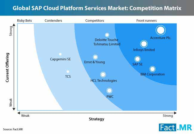 sap cloud platform services market 3