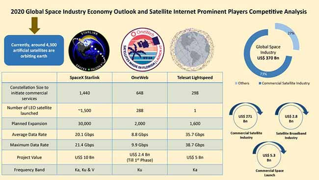 Satellite internet market 2020 global space industry economy outlook and satellite internet prominent players competitive analysis by Fact.MR