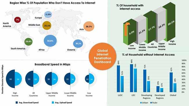 Satellite internet market by Fact.MR