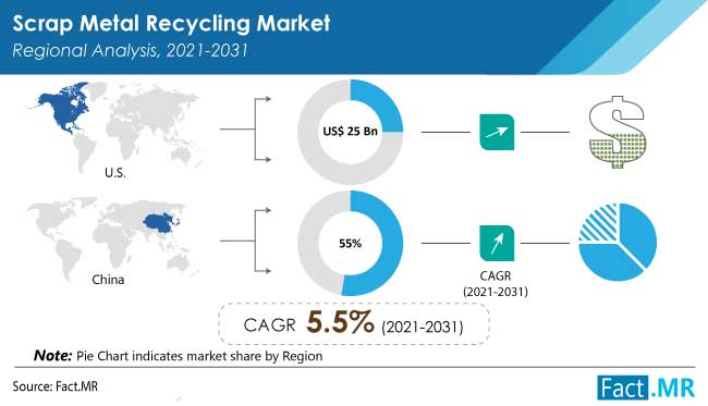 scrap metal recycling market regional analysis by FactMR
