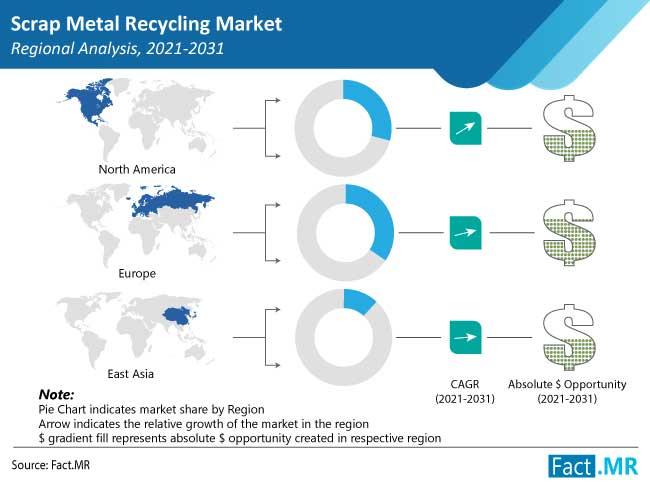 scrap metal recycling market