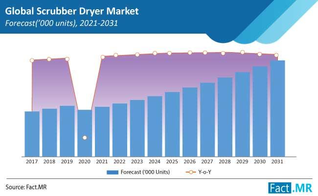 scrubber dryer market forecasts