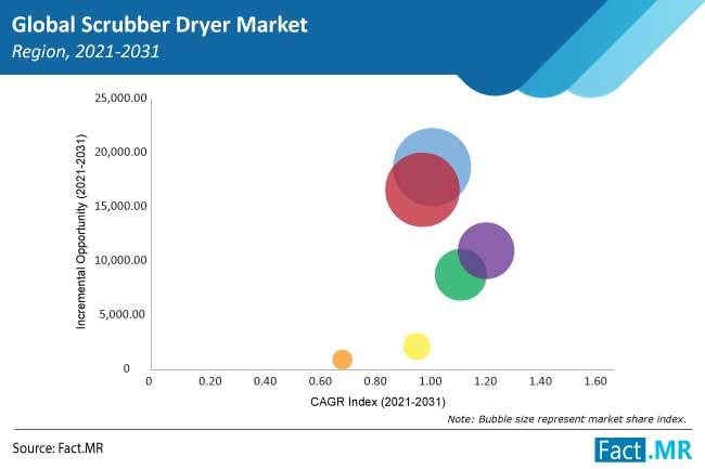 scrubber dryer market region