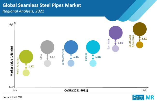 seamless steel pipes market region