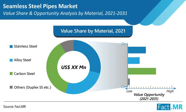 seamless steel pipes market