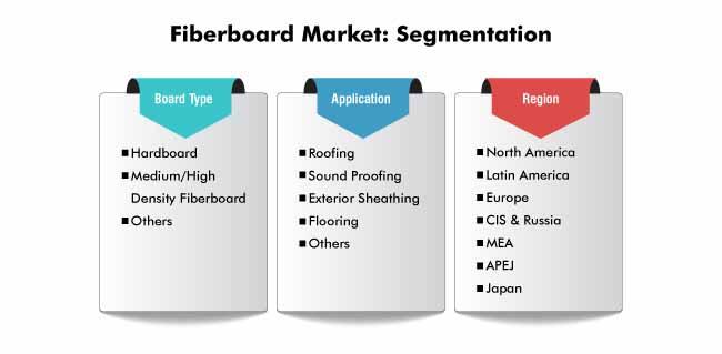 segmentation fiberboard market