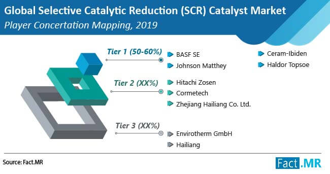 selective catalytic reduction scr catalyst market player concertation mapping