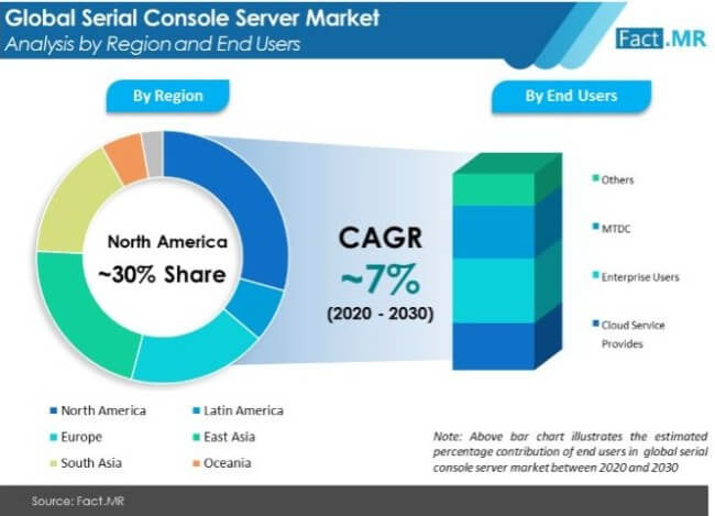 serial console server market analysis by region and end users