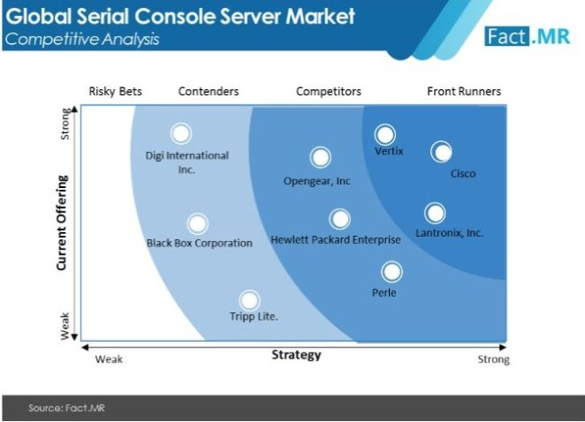 serial console server market competitive analysis
