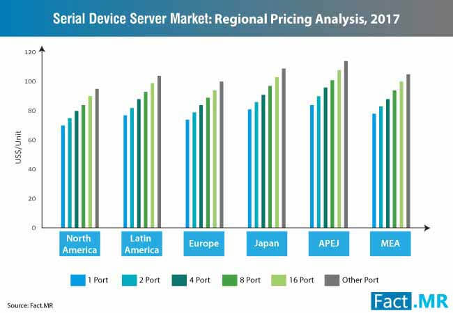 serial device server market regional pricing analysis