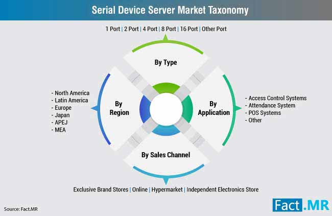 serial device server market taxonomy