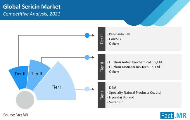 sericin market competition by FactMR