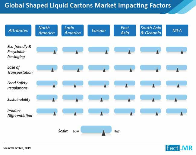 shaped liquid cartons market 02