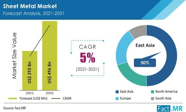 Sheet metal market forecast analysis by FactMR