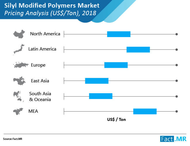 silyl modified polymers market 01